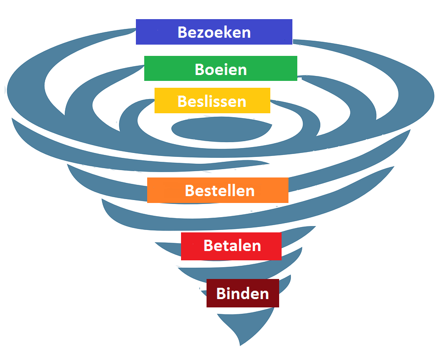 Wat is een marketing funnel?